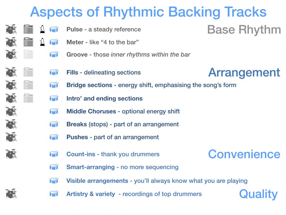 Aspects Of Rhythmic BackingTracks