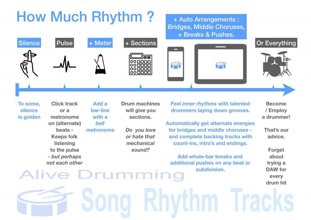 How Much Rhythm ?